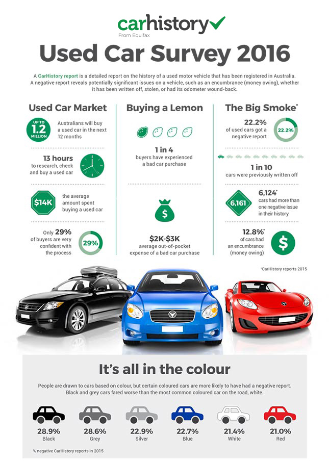 Used Car Survey 2016 _1