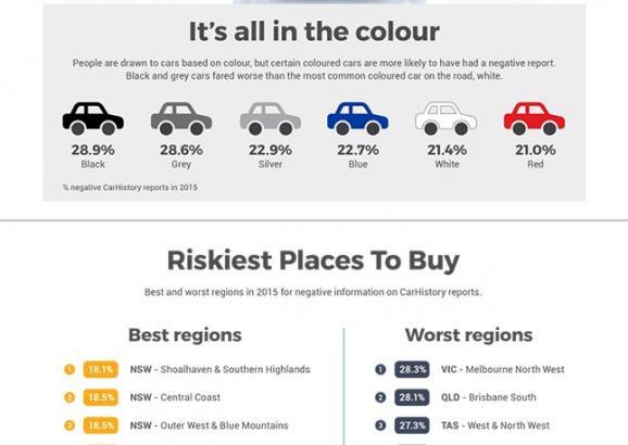 CarHistory 2016 Used Car Survey